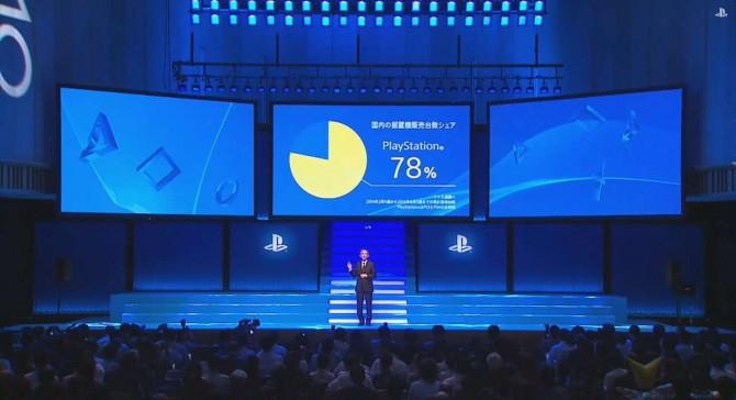 Sony domina in Giappone?